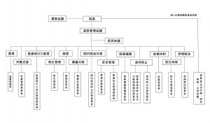 委員会組織図290401